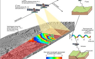 SAR for SAR – Technology on the horizon – The use of Synthetic Aperture Radar for Search and Rescue